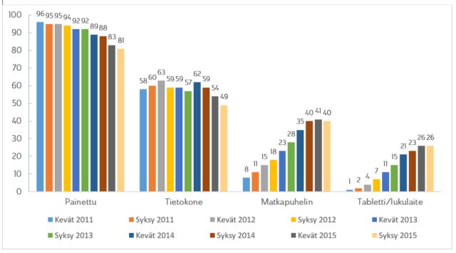 Lehtien seuraaminen eri välineissä 2011-2015, % vastaajista, koko väestö 12+  Lähde: KMT AL + total 2015.