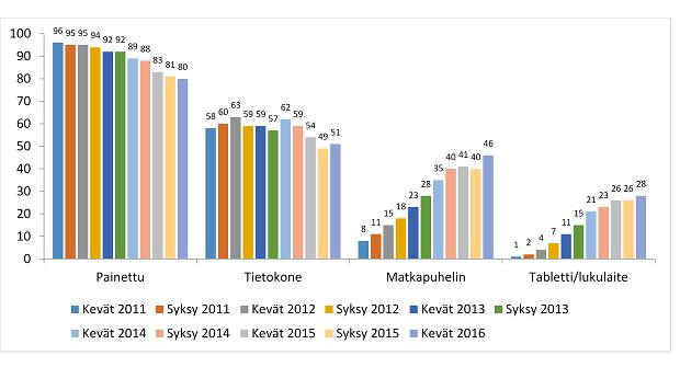 Lehtien lukeminen viikoittain eri lukuvälineillä. Lähde: KMT Kuluttaja 2011-2014 ja KMT AL + total 2015-Kevät 2016.