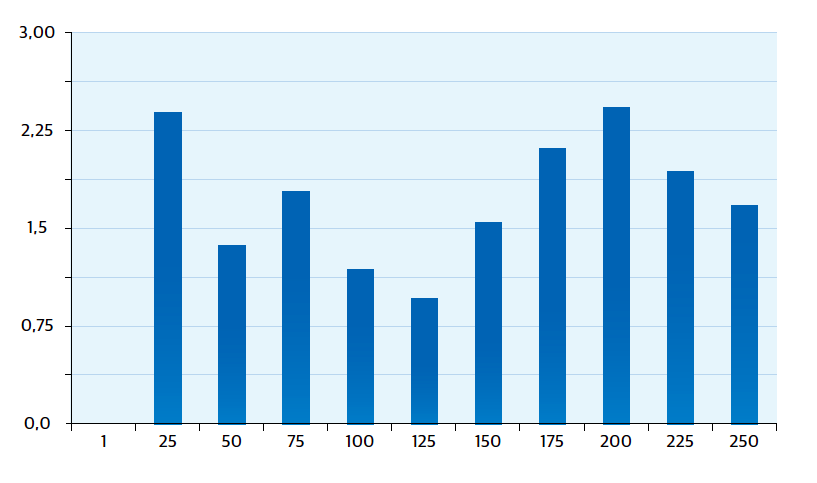 250 arkin painoksessa Delta E oli keskimäärin 1,61 Delta E ja korkeimmillaan 2,5 Delta E. Tulos on ISO 15311 -standardin sisällä ja näin ollen hyväksyttävä.