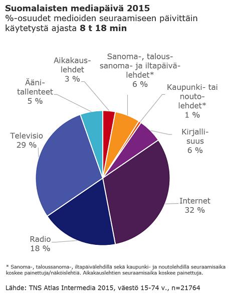 TNS-suomalaisten-mediapaiva-2015