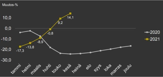 Mainonnan määrä kasvusuunnassa